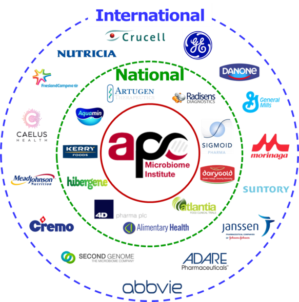 industry-partners
